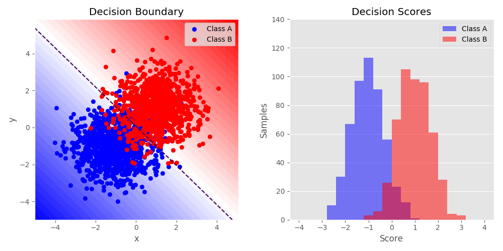 Binary Classification with NumPy and TMVA — root_numpy 4 7 3 dev0